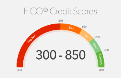 Learn how to read whats on your credit report